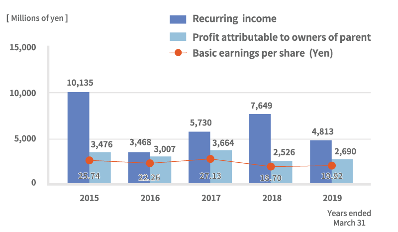 Recurring income/Profit attributable to owners of parent/Basic earnings per