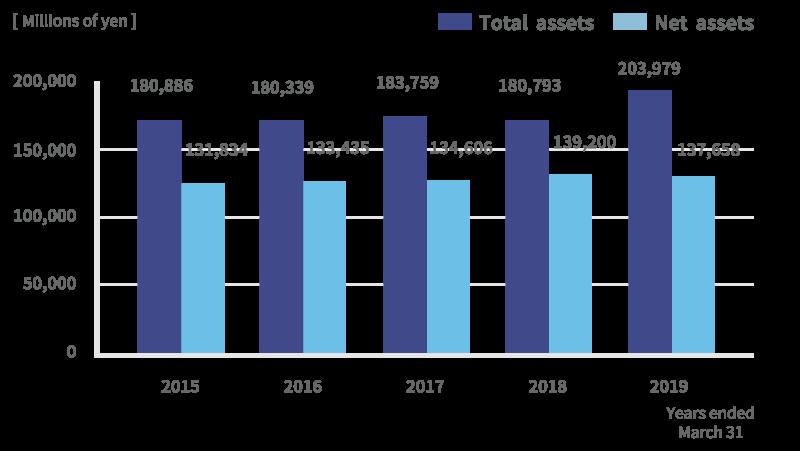 Total assets/Net assets