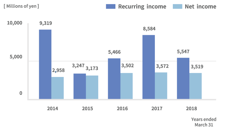 Recurring income/Net income